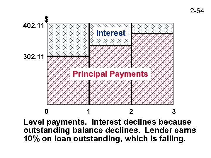 2 -64 $ 402. 11 Interest 302. 11 Principal Payments 0 1 2 3