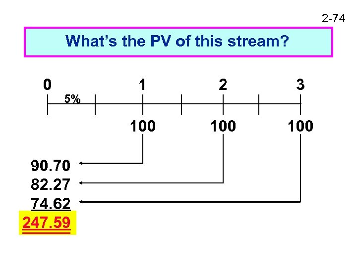 2 -74 What's the PV of this stream? 0 90. 70 82. 27 74.