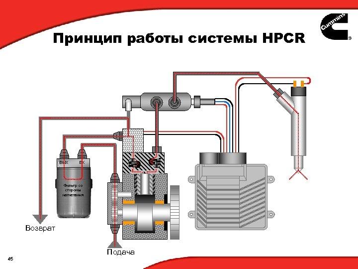 Принцип работы системы HPCR ВЫХ ВХ Фильтр со стороны нагнетания Возврат 45 Подача