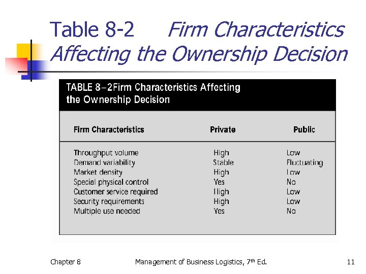 Firm Characteristics Affecting the Ownership Decision Table 8 -2 Chapter 8 Management of Business