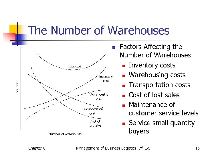 The Number of Warehouses n Chapter 8 Factors Affecting the Number of Warehouses n