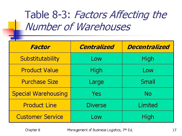 Table 8 -3: Factors Affecting the Number of Warehouses Factor Centralized Decentralized Substitutability Low