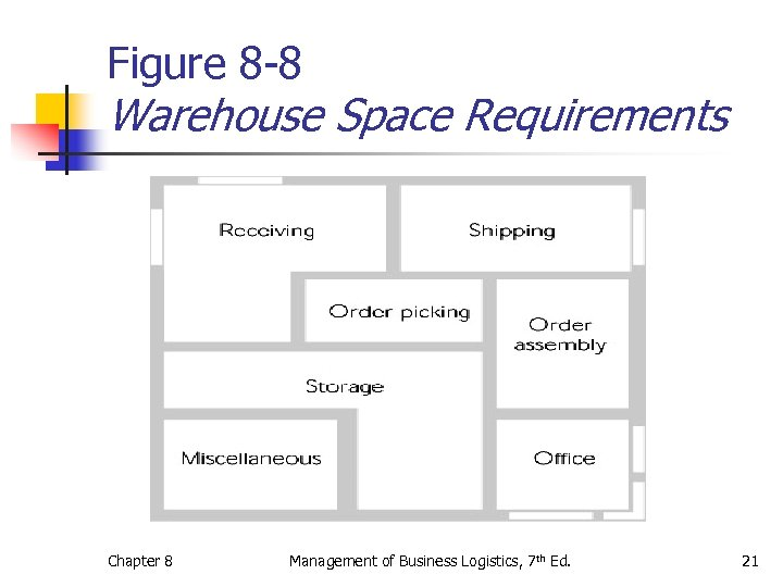 Figure 8 -8 Warehouse Space Requirements Chapter 8 Management of Business Logistics, 7 th