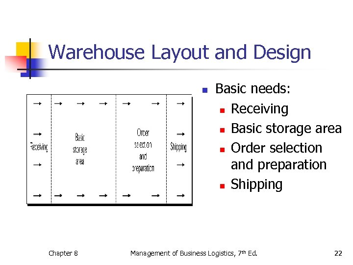 Warehouse Layout and Design n Chapter 8 Basic needs: n Receiving n Basic storage