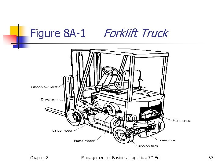 Figure 8 A-1 Chapter 8 Forklift Truck Management of Business Logistics, 7 th Ed.