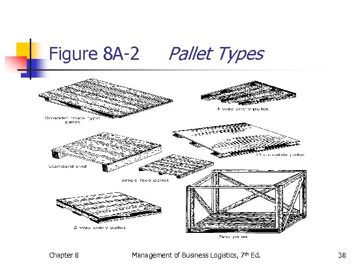 Figure 8 A-2 Chapter 8 Pallet Types Management of Business Logistics, 7 th Ed.