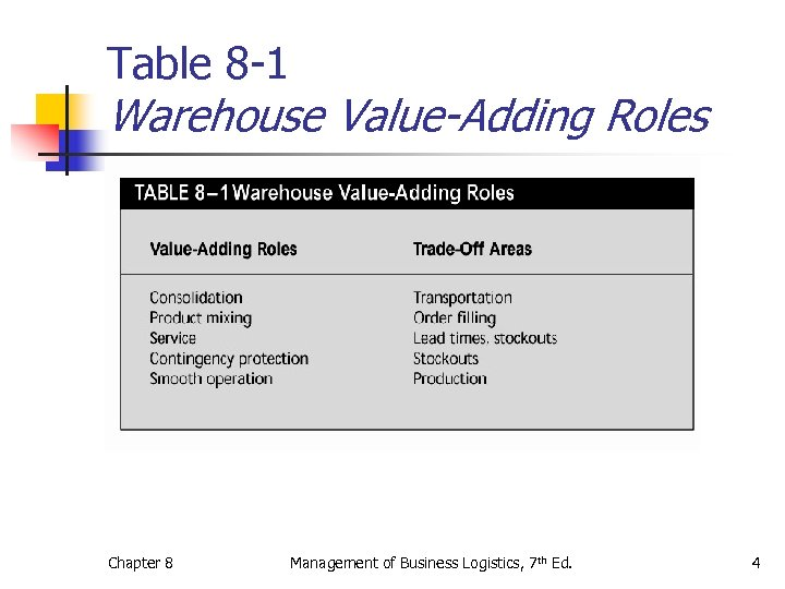 Table 8 -1 Warehouse Value-Adding Roles Chapter 8 Management of Business Logistics, 7 th