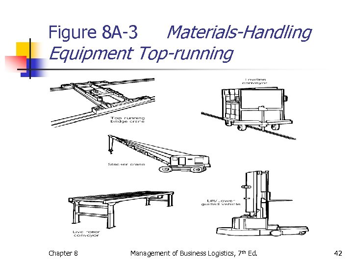 Materials-Handling Equipment Top-running Figure 8 A-3 Chapter 8 Management of Business Logistics, 7 th