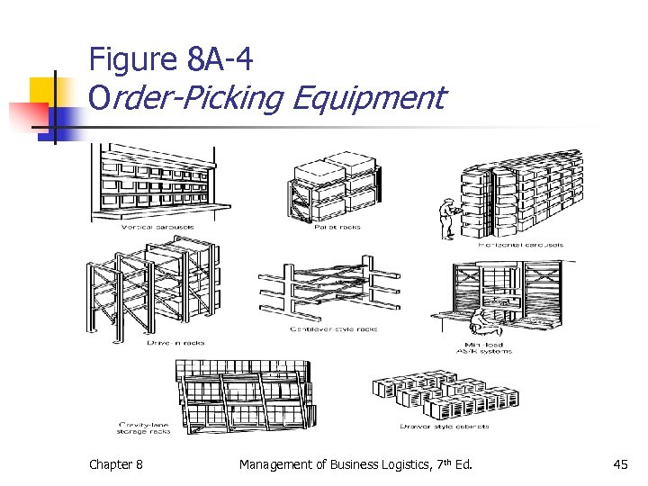 Figure 8 A-4 Order-Picking Equipment Chapter 8 Management of Business Logistics, 7 th Ed.