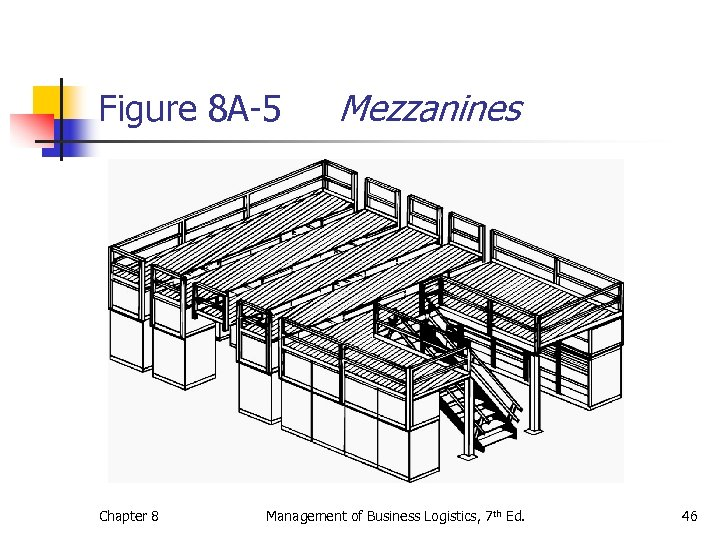 Figure 8 A-5 Chapter 8 Mezzanines Management of Business Logistics, 7 th Ed. 46