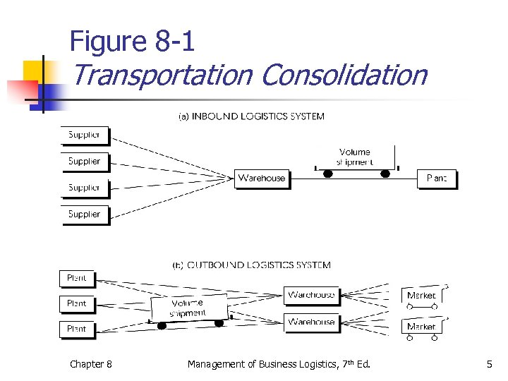Figure 8 -1 Transportation Consolidation Chapter 8 Management of Business Logistics, 7 th Ed.