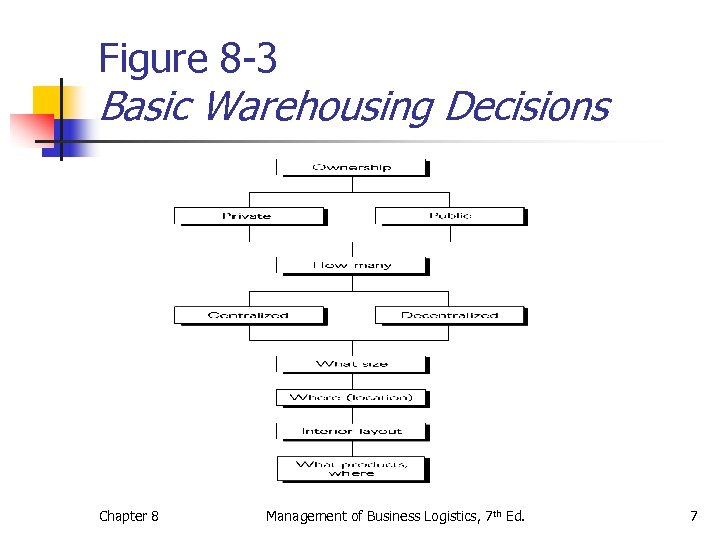 Figure 8 -3 Basic Warehousing Decisions Chapter 8 Management of Business Logistics, 7 th