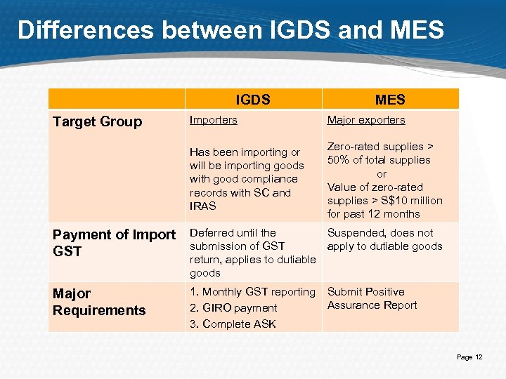 Differences between IGDS and MES IGDS MES Importers Major exporters Has been importing or