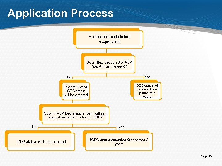 Application Process Applications made before 1 April 2011 Submitted Section 3 of ASK (i.