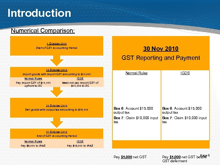Introduction Numerical Comparison: 1 October 2010 Start of GST Accounting Period 12 October 2010