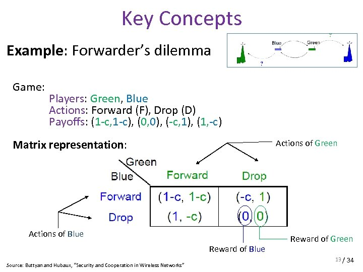 Key Concepts Example: Forwarder's dilemma Game: Players: Green, Blue Actions: Forward (F), Drop (D)