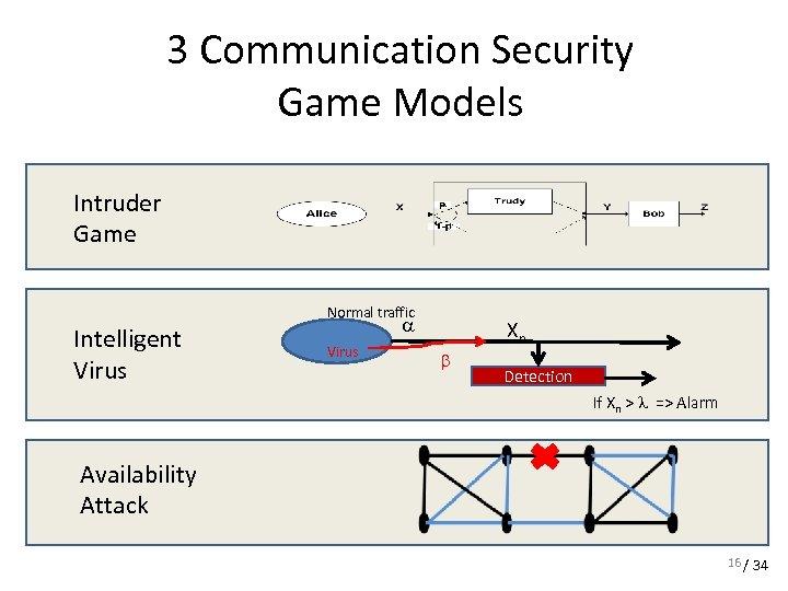 3 Communication Security Game Models Intruder Game Normal traffic Intelligent Virus a Virus Xn