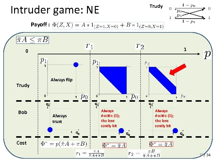Intruder game: NE Trudy Payoff : 1 0 Trudy Bob Always flip Always trust