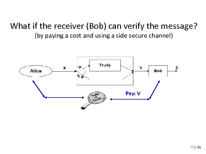 What if the receiver (Bob) can verify the message? (by paying a cost and