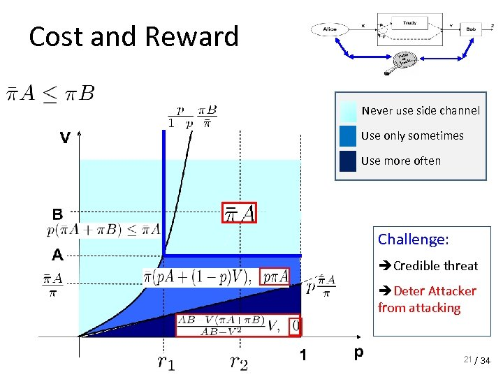 Cost and Reward Never use side channel Use only sometimes Use more often Challenge: