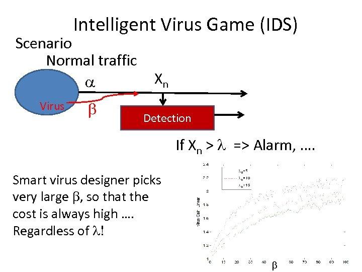 Intelligent Virus Game (IDS) Scenario Normal traffic a Virus b Xn Detection If Xn