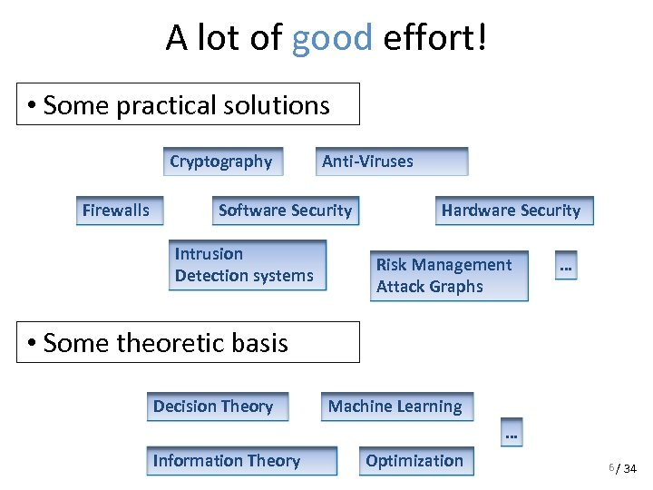 A lot of good effort! • Some practical solutions Cryptography Firewalls Anti-Viruses Software Security
