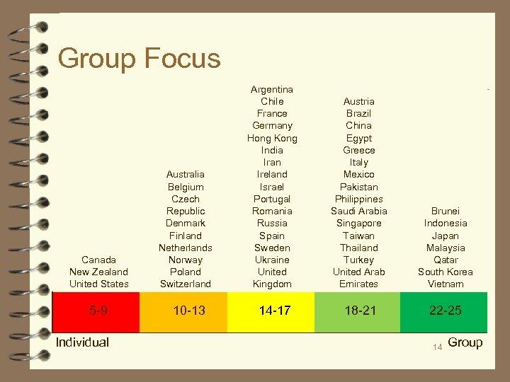 Group Focus Canada New Zealand United States 5 -9 Individual Australia Belgium Czech Republic