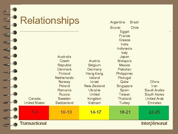 Relationships Canada United States 5 -9 Transactional Australia Czech Republic Denmark Finland Netherlands Norway