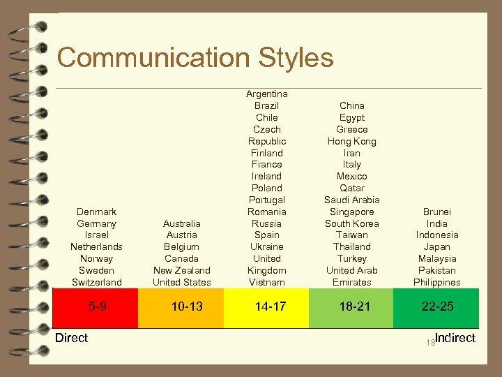 Communication Styles Denmark Germany Israel Netherlands Norway Sweden Switzerland 5 -9 Direct Australia Austria