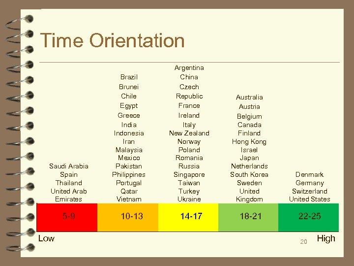 Time Orientation Saudi Arabia Spain Thailand United Arab Emirates 5 -9 Low Brazil Brunei