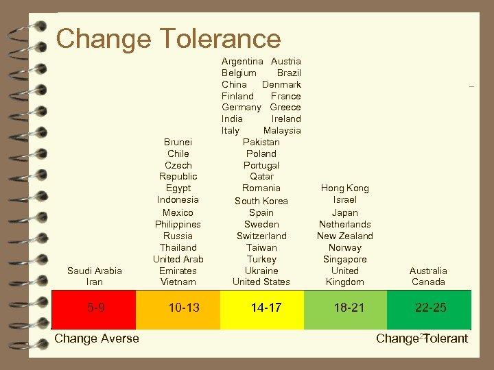 Change Tolerance Saudi Arabia Iran 5 -9 Change Averse Brunei Chile Czech Republic Egypt
