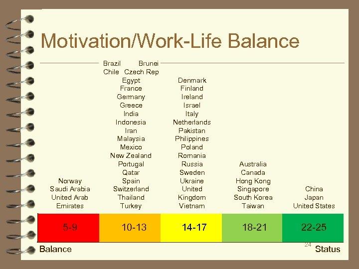 Motivation/Work-Life Balance Norway Saudi Arabia United Arab Emirates 5 -9 Balance Brazil Brunei Chile