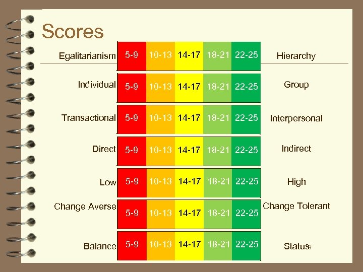 Scores Egalitarianism 5 -9 10 -13 14 -17 18 -21 22 -25 Hierarchy Individual