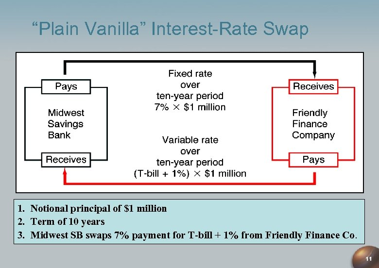 """Plain Vanilla"" Interest-Rate Swap 1. Notional principal of $1 million 2. Term of 10"