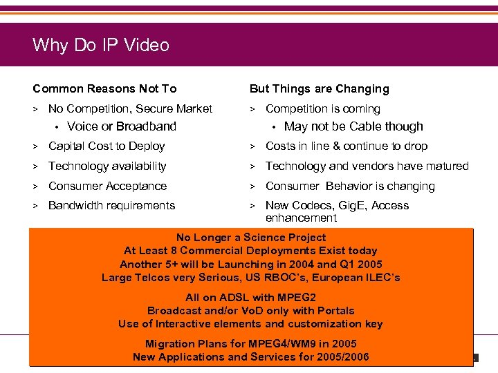 Why Do IP Video Common Reasons Not To > No Competition, Secure Market •