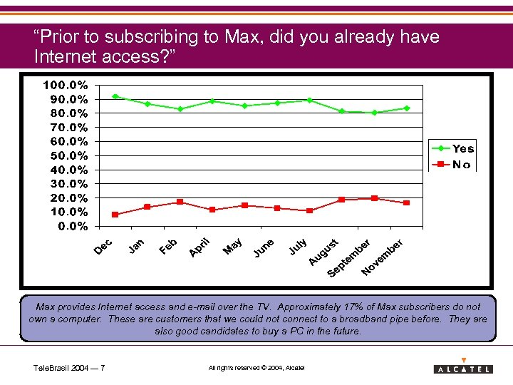 """Prior to subscribing to Max, did you already have Internet access? "" Max provides"