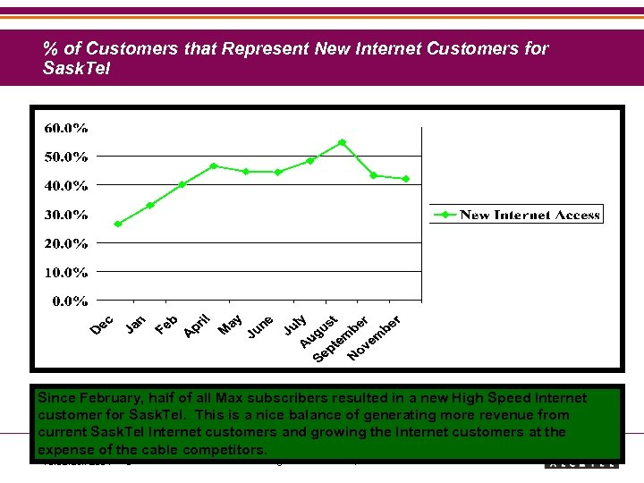 % of Customers that Represent New Internet Customers for Sask. Tel Since February, half