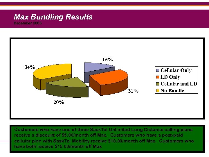 Max Bundling Results December 2003 Customers who have one of three Sask. Tel Unlimited