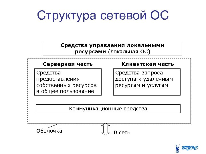 Структура сетевой ОС Средства управления локальными ресурсами (локальная ОС) Серверная часть Средства предоставления собственных