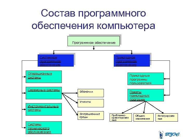 Состав программного обеспечения компьютера Программное обеспечение Системное программное обеспечение Прикладное программное обеспечение Операционные системы