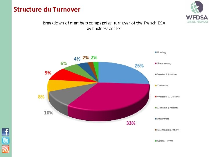 Structure du Turnover Breakdown of members compagnies' turnover of the French DSA by business