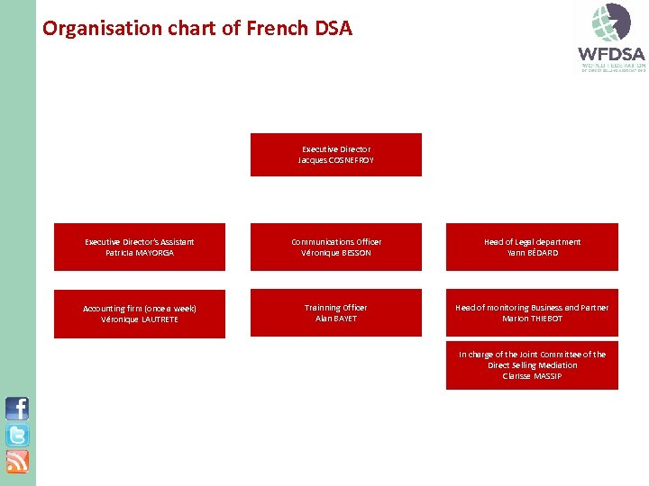 Organisation chart of French DSA Executive Director Jacques COSNEFROY Executive Director's Assistant Patricia MAYORGA
