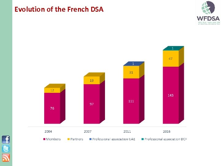 Evolution of the French DSA