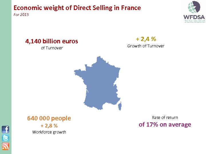 Economic weight of Direct Selling in France For 2015 4, 140 billion euros of