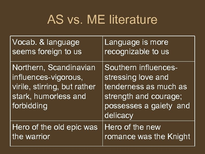 AS vs. ME literature Vocab. & language seems foreign to us Northern, Scandinavian influences-vigorous,