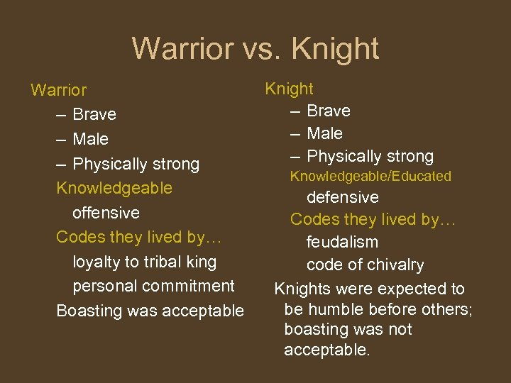 Warrior vs. Knight Warrior – Brave – Male – Physically strong Knowledgeable offensive Codes
