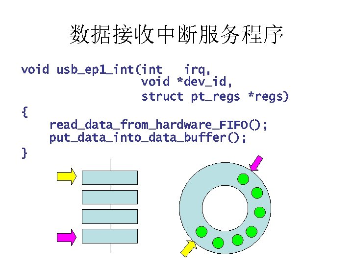 数据接收中断服务程序 void usb_ep 1_int(int irq, void *dev_id, struct pt_regs *regs) { read_data_from_hardware_FIFO(); put_data_into_data_buffer(); }