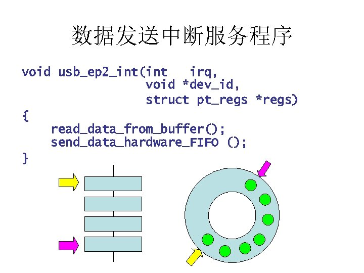 数据发送中断服务程序 void usb_ep 2_int(int irq, void *dev_id, struct pt_regs *regs) { read_data_from_buffer(); send_data_hardware_FIFO ();