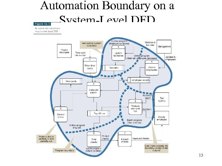 Automation Boundary on a System-Level DFD 13