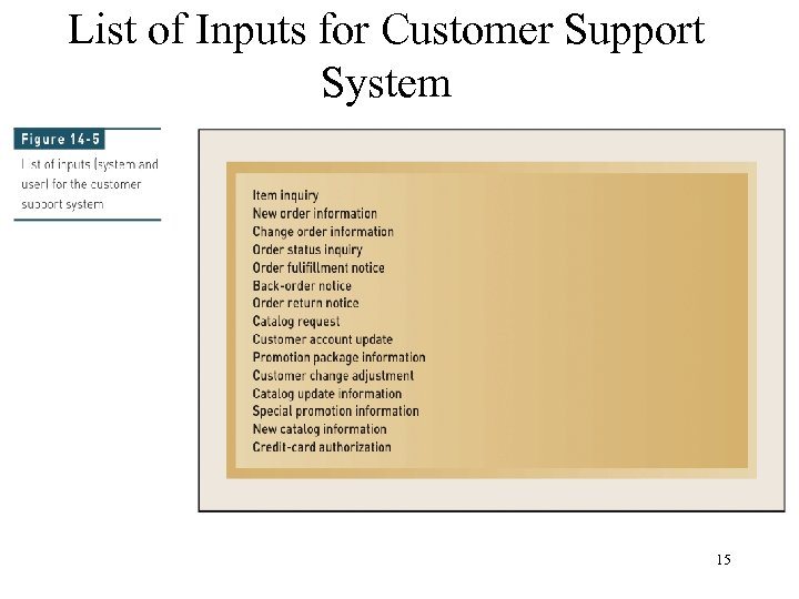 List of Inputs for Customer Support System 15